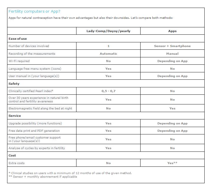Sammenligning af cyklus app's og Lady-Comp